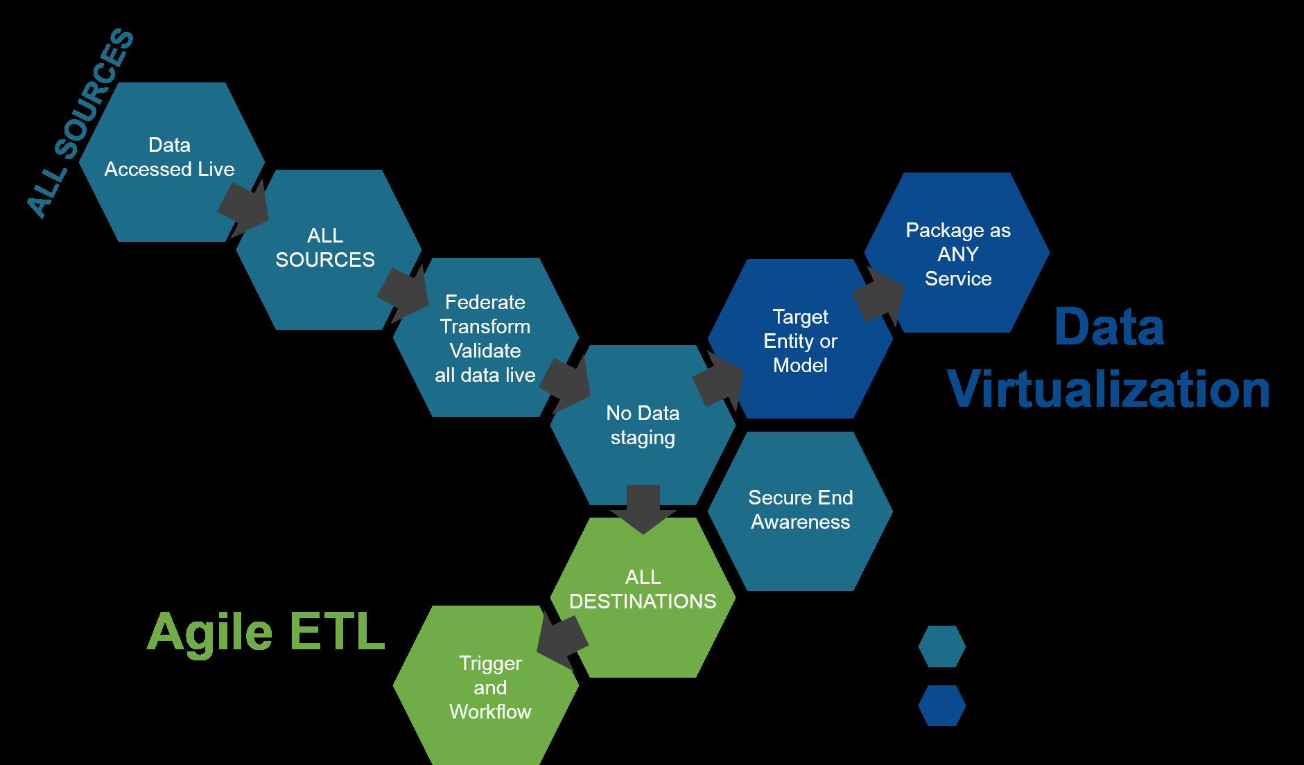 Agile Integration Platform with EE
