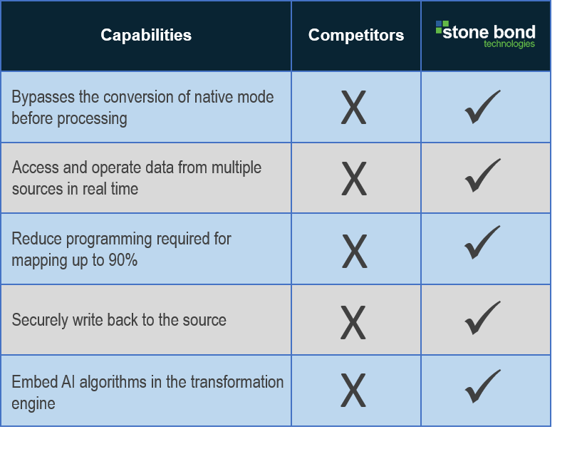 EE's-Data-Transformation-Engine-Stacks-Against-Competitors-Chart